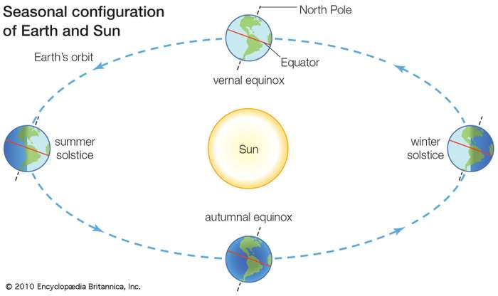 Diagram of Summer and Winter Solstice